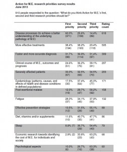 AfME Research Prioty Survey Results