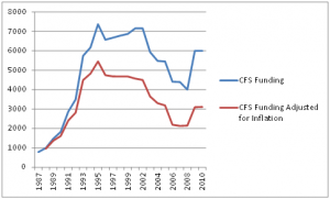 Accounting for inflation NIH funding for CFS in 2010 is at early 1990's levels