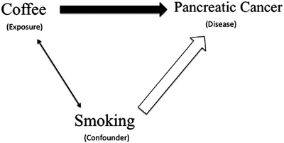 Credit: Mann & Wood, confounding in observational studies explained