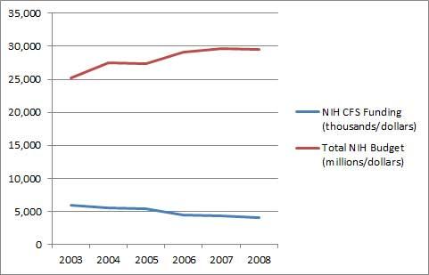 NIH CFS Funding 2003 2008