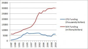 As the NIH budget skyrockets in the mid-1990's funding for CFS declines