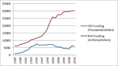 NIH CFS Funding 87 20101