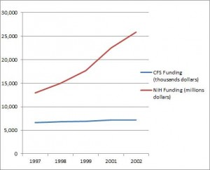 During the greatest budgetary growth period in the NIH's history CFS funding remains flat, and in real terms declines