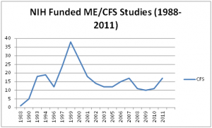 NIH funded CFS studies mirror the drop in research funding...