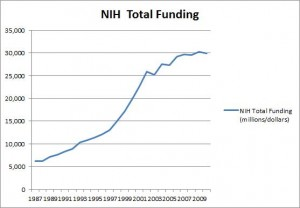 NIH funding (not adjusted for inflation) has almost tripled since 1987, the year the NIH began funding CFS research