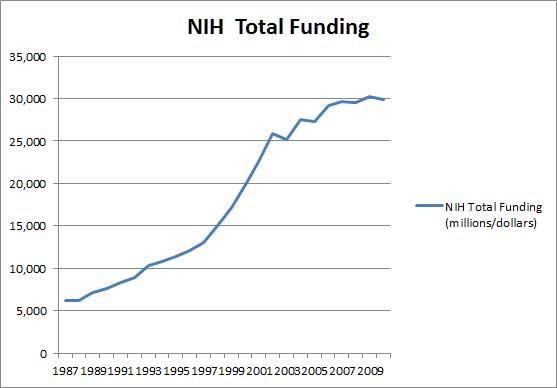 NIH Total Funding 87 2010