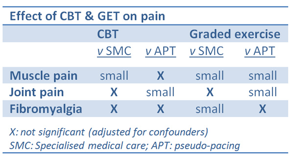 table showing patchy results for CBT & GET on pain