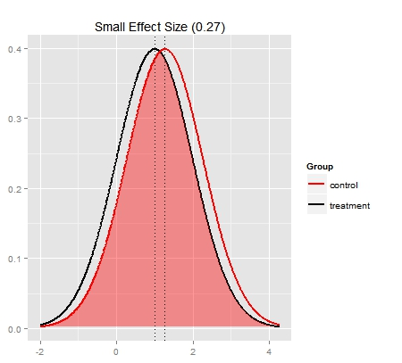 graph showing a small effect size